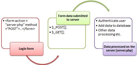 Post yöntemi form gönderimi